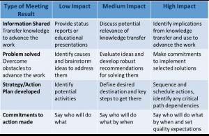 Meeting Evaluation Grid