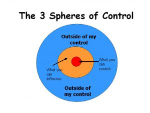 sphere-of-control